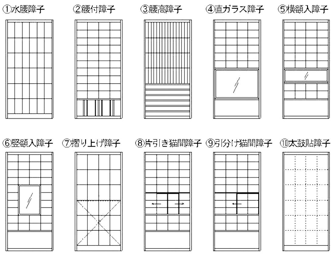 写真4 形状による紙貼障子の主な種類