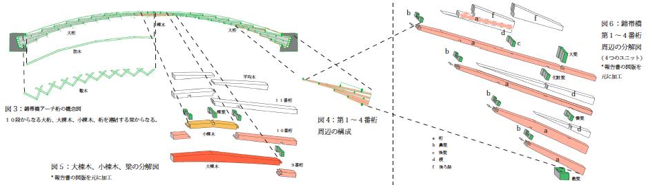 図1 錦帯橋 第1~4番桁 周辺の分解図(4つのユニット) 報告書の図版を元に加工